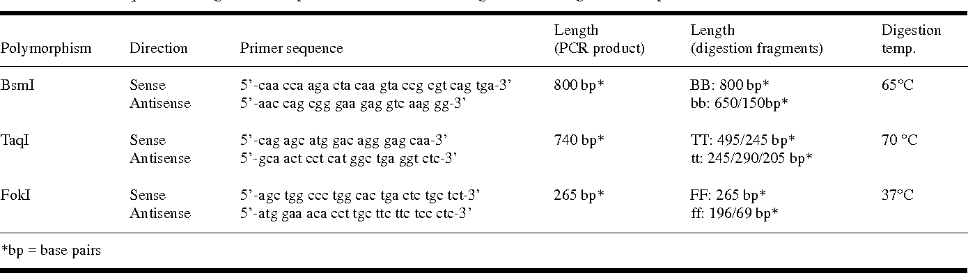 Table I. Primer sequences, length of PCR product and restriction fragments and digestion temperature.