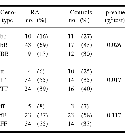 Table III. Distribution of VDR genotypes in RA patients (n = 62) and controls (n = 40).