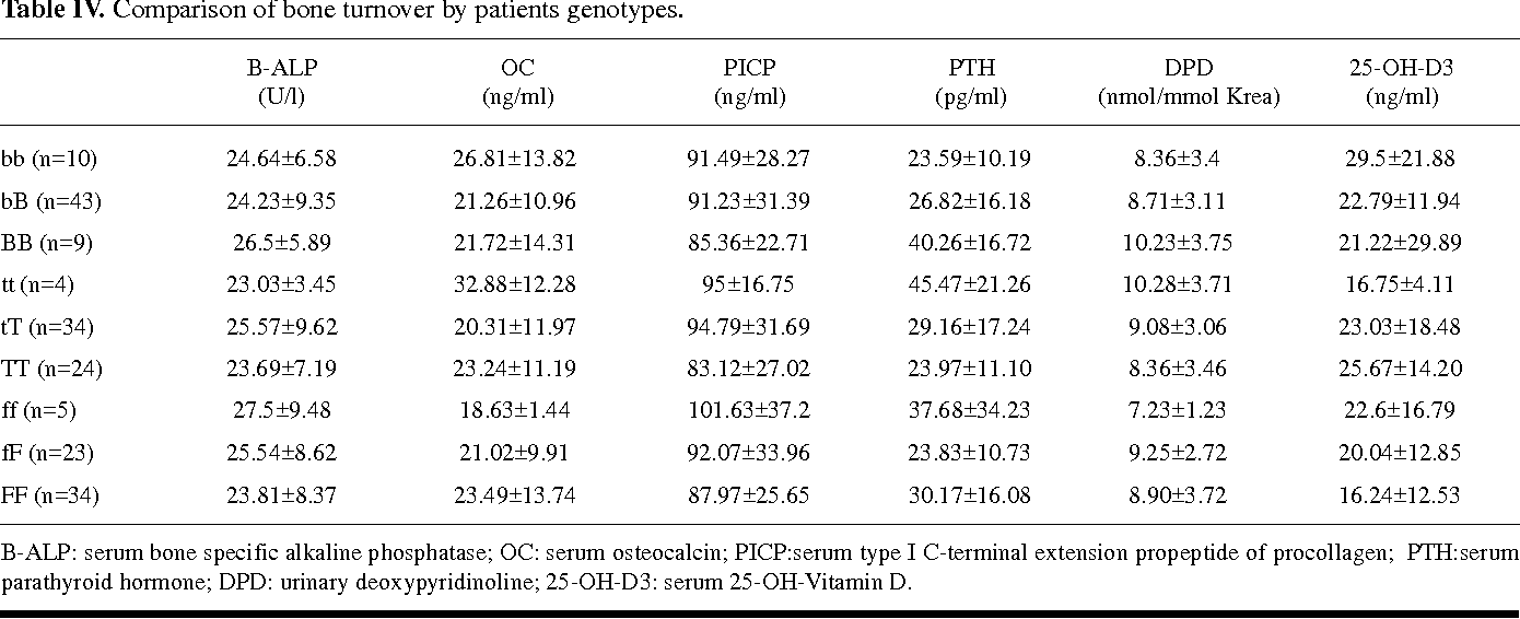 Table IV. Comparison of bone turnover by patients genotypes.