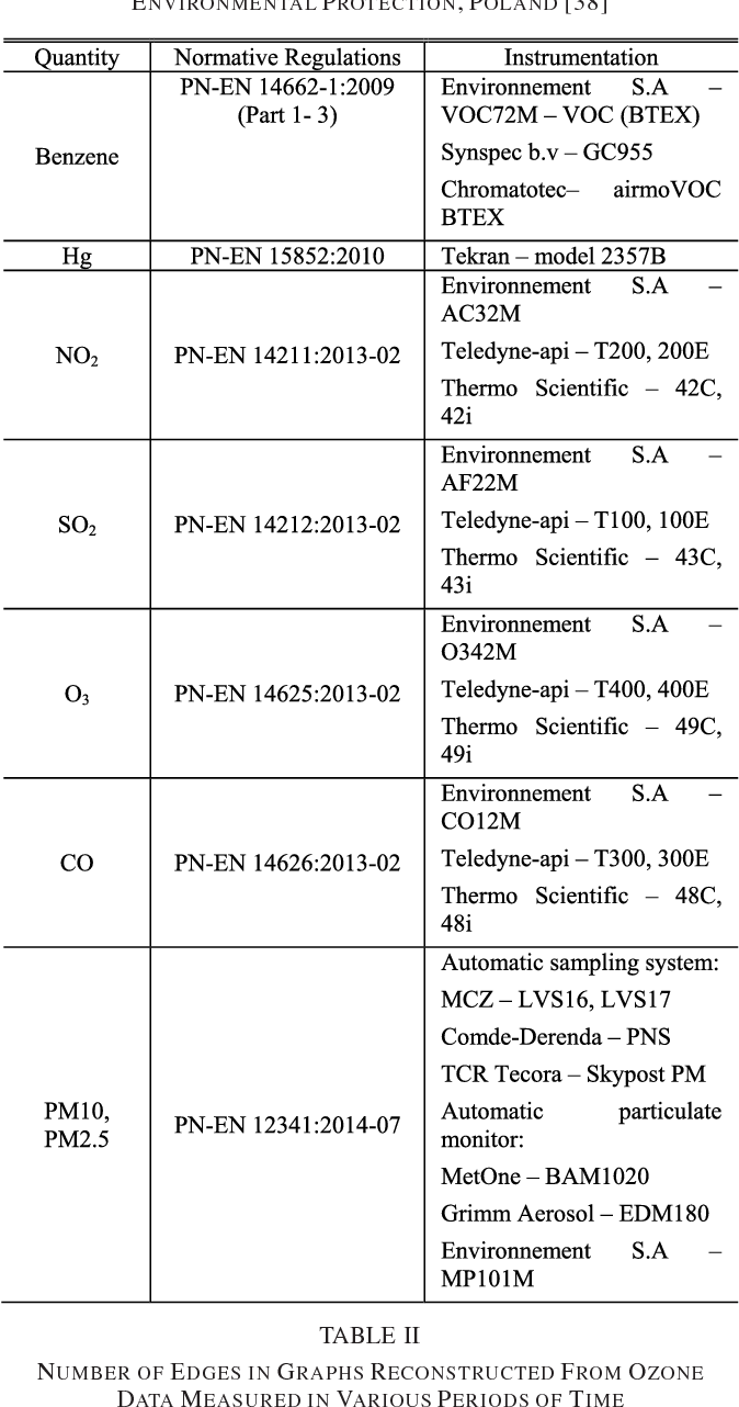 TABLE I SPECIFICATION OF MEASURED AIR QUALITY QUANTITIES, LAW REGULATIONS AND INSTRUMENTATION USED IN THE NATIONAL SENSOR NETWORK OF THE CHIEF INSPECTORATE FOR ENVIRONMENTAL PROTECTION, POLAND [38]