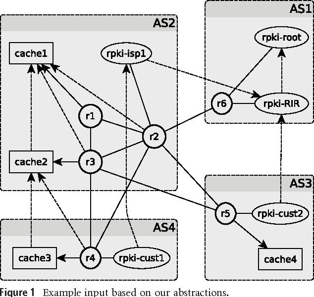 PDF] An Experimental Framework for BGP Security Evaluation