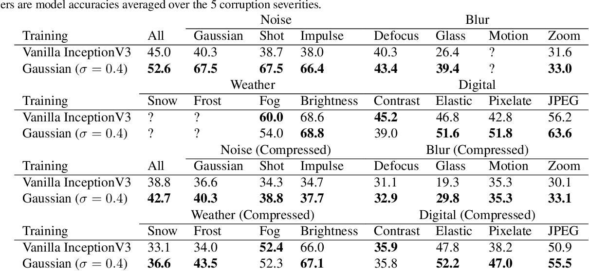 Figure 1 for Adversarial Examples Are a Natural Consequence of Test Error in Noise