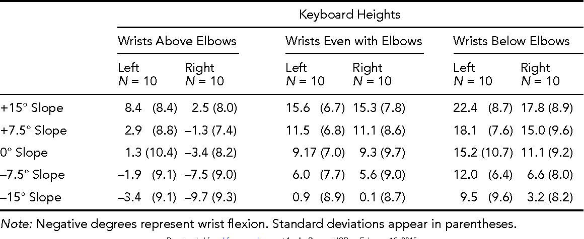 Table 5 from Effect of Computer Keyboard Slope and Height on