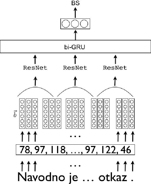 Figure 1 for Byte-based Language Identification with Deep Convolutional Networks