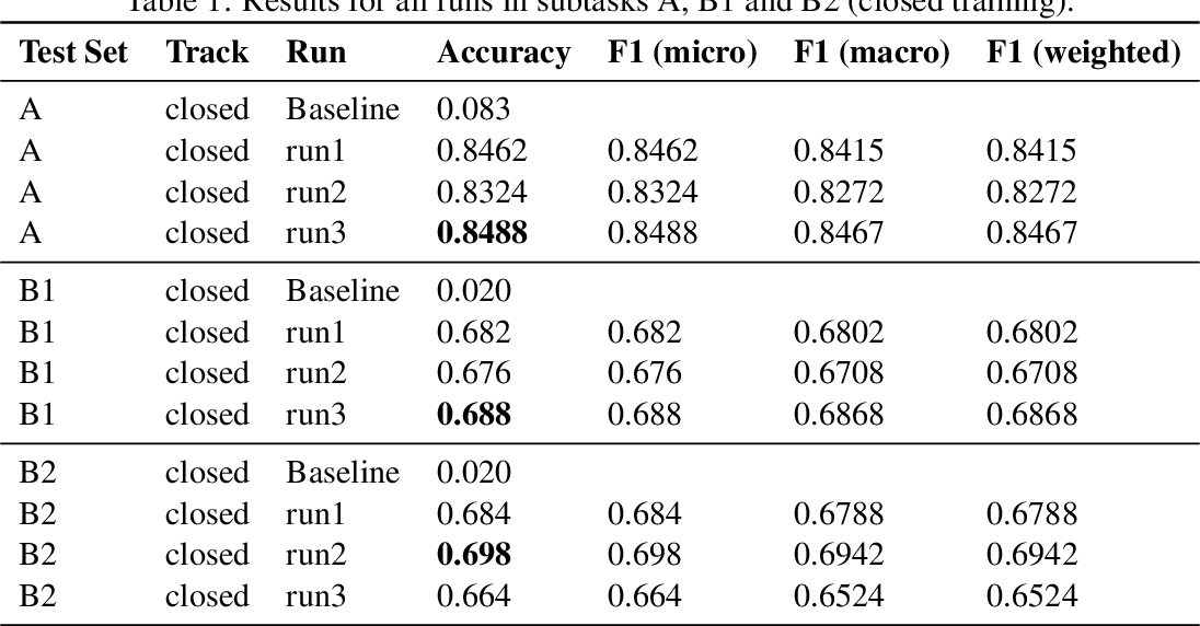 Figure 2 for Byte-based Language Identification with Deep Convolutional Networks