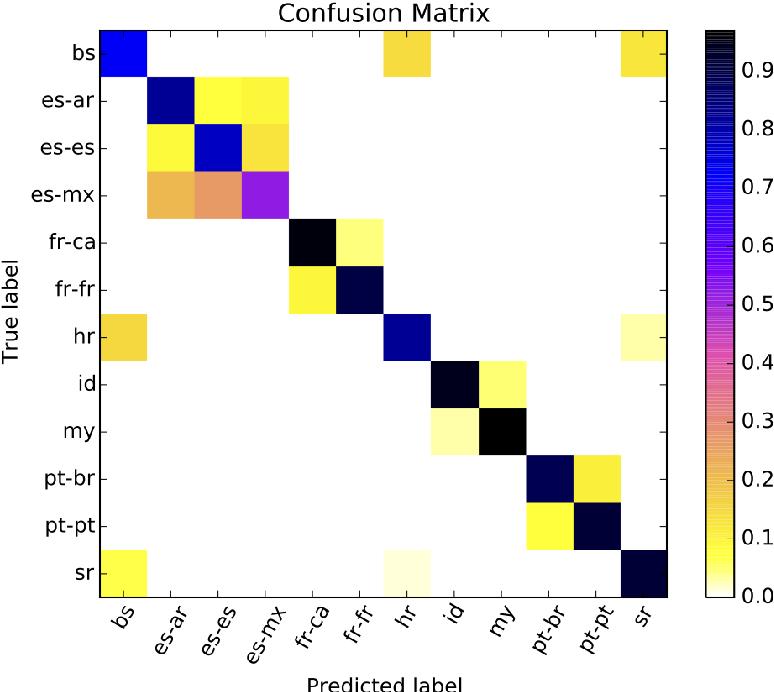 Figure 3 for Byte-based Language Identification with Deep Convolutional Networks