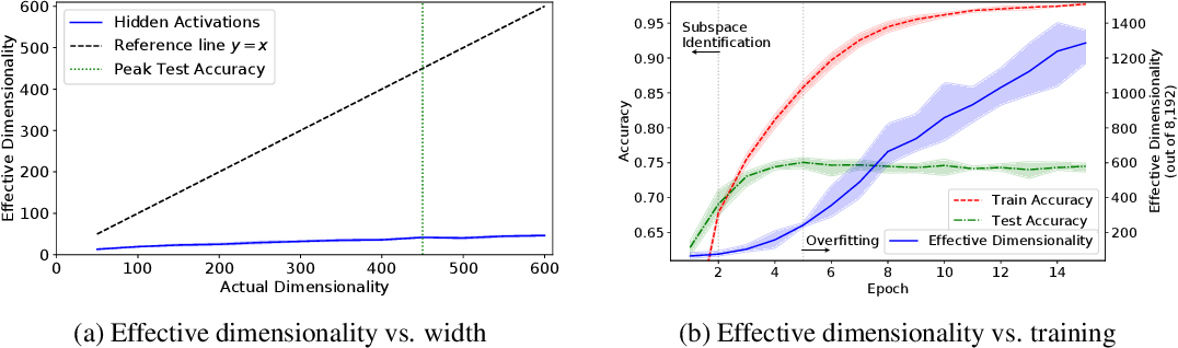 Figure 3 for Principal Component Networks: Parameter Reduction Early in Training