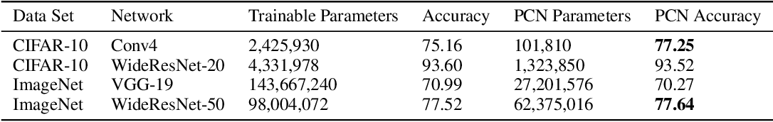 Figure 2 for Principal Component Networks: Parameter Reduction Early in Training