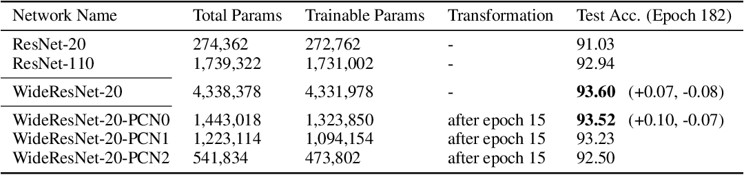Figure 4 for Principal Component Networks: Parameter Reduction Early in Training