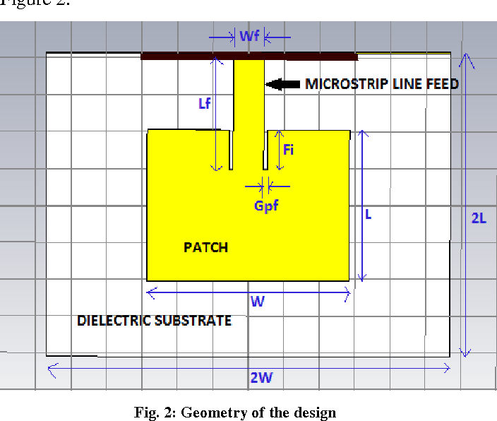 Microstrip Antenna theory and design for ISM Band