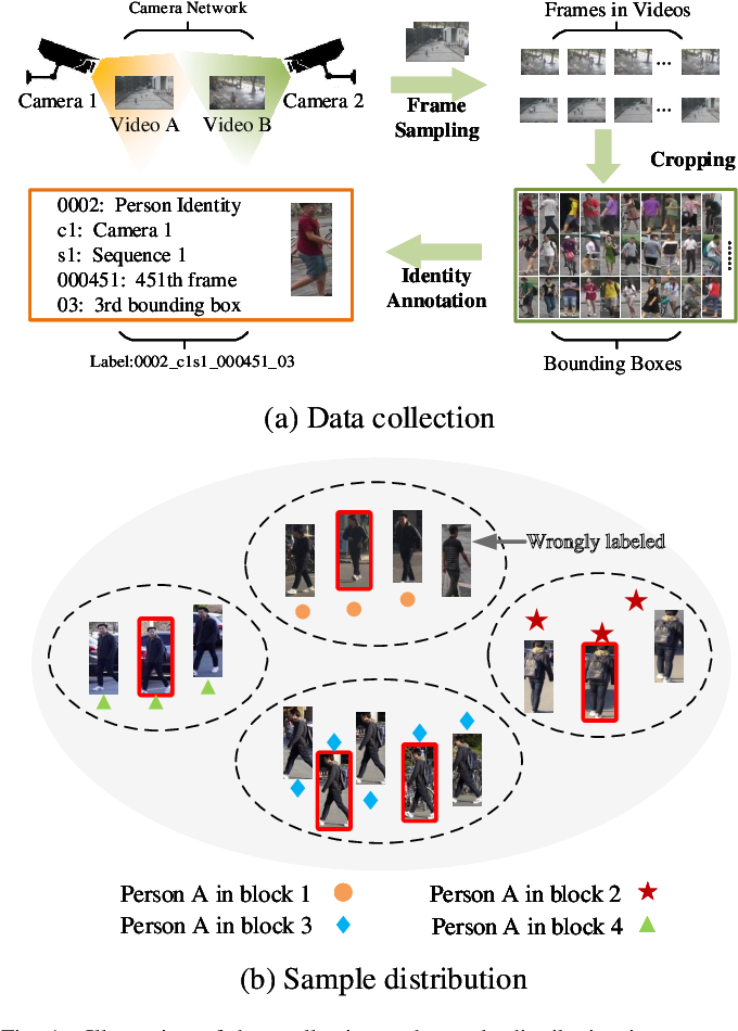 Figure 1 for Person Re-Identification via Active Hard Sample Mining