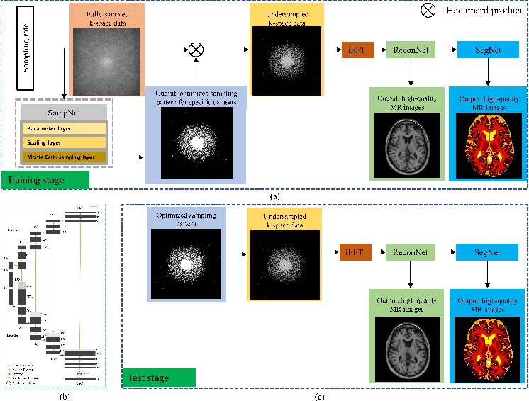 Figure 1 for One Network to Solve Them All: A Sequential Multi-Task Joint Learning Network Framework for MR Imaging Pipeline