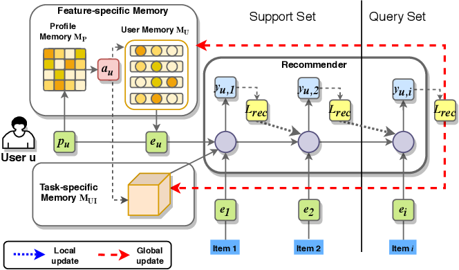 Figure 1 for MAMO: Memory-Augmented Meta-Optimization for Cold-start Recommendation