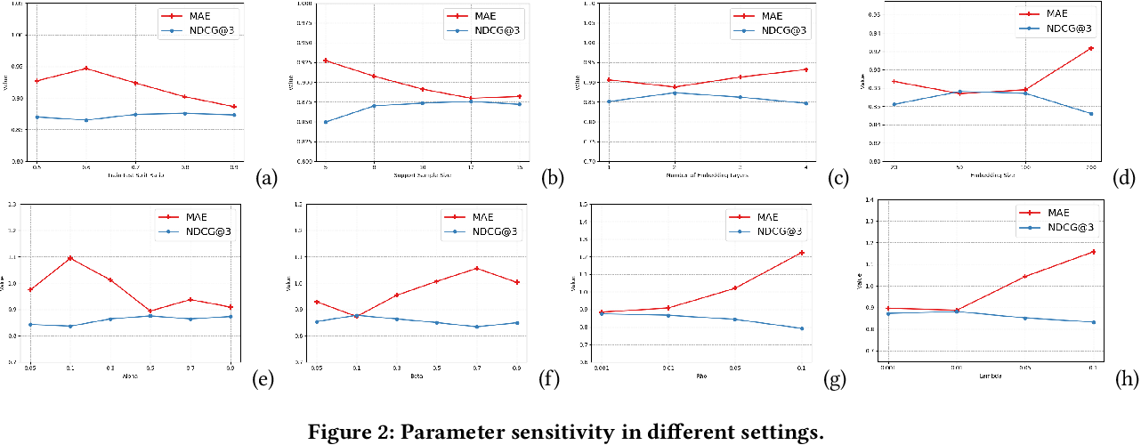 Figure 3 for MAMO: Memory-Augmented Meta-Optimization for Cold-start Recommendation