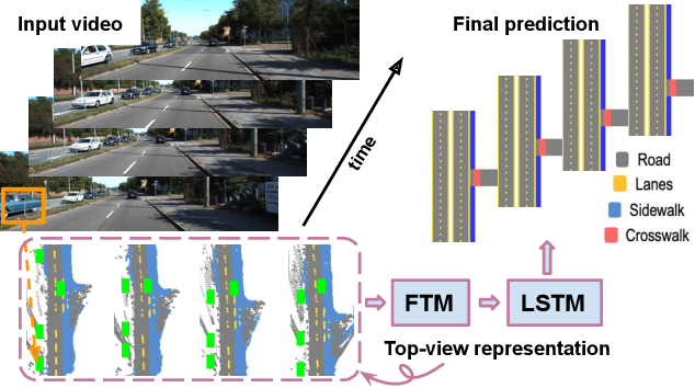 Figure 1 for Understanding Road Layout from Videos as a Whole