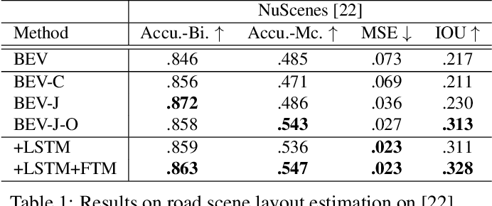 Figure 2 for Understanding Road Layout from Videos as a Whole
