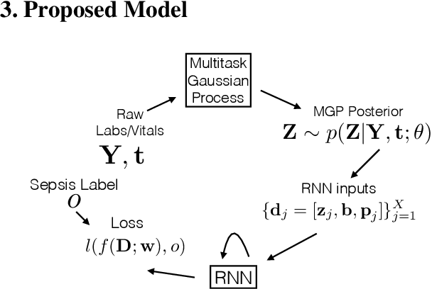 Figure 1 for Learning to Detect Sepsis with a Multitask Gaussian Process RNN Classifier