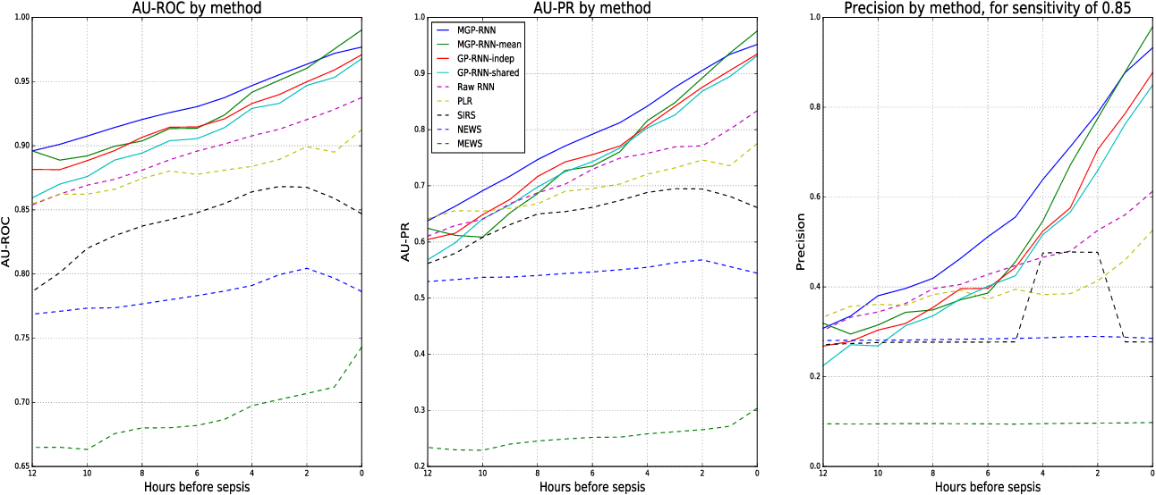 Figure 3 for Learning to Detect Sepsis with a Multitask Gaussian Process RNN Classifier