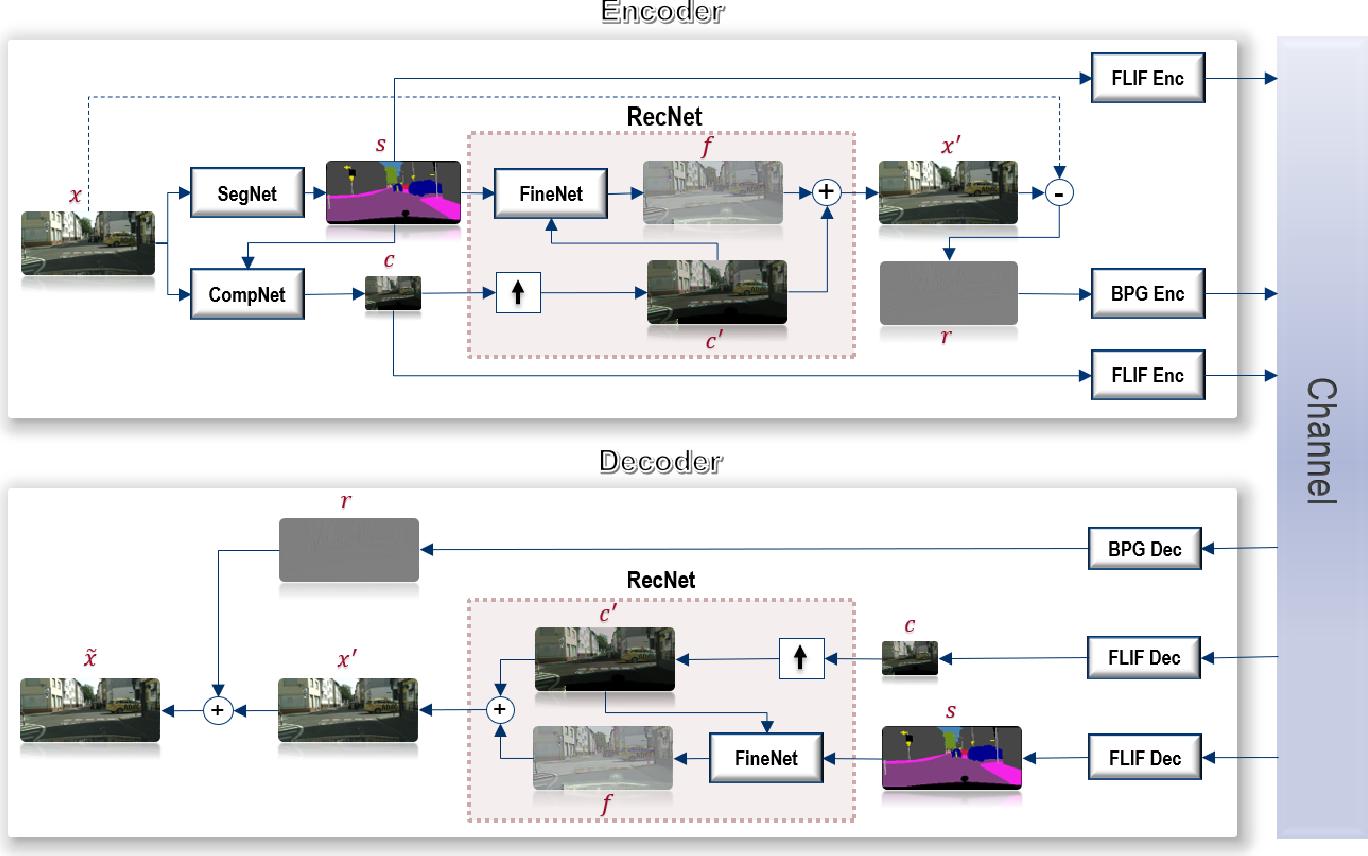 Figure 1 for DSSLIC: Deep Semantic Segmentation-based Layered Image Compression