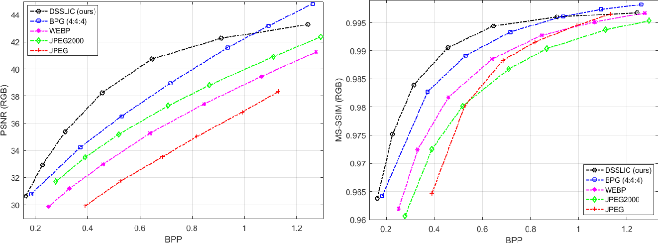 Figure 2 for DSSLIC: Deep Semantic Segmentation-based Layered Image Compression