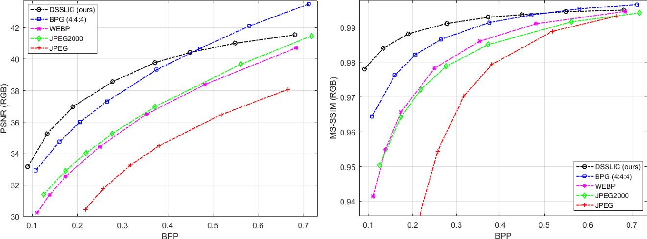 Figure 3 for DSSLIC: Deep Semantic Segmentation-based Layered Image Compression