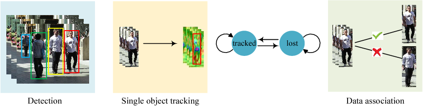 Figure 3 for Online Multi-Object Tracking with Dual Matching Attention Networks