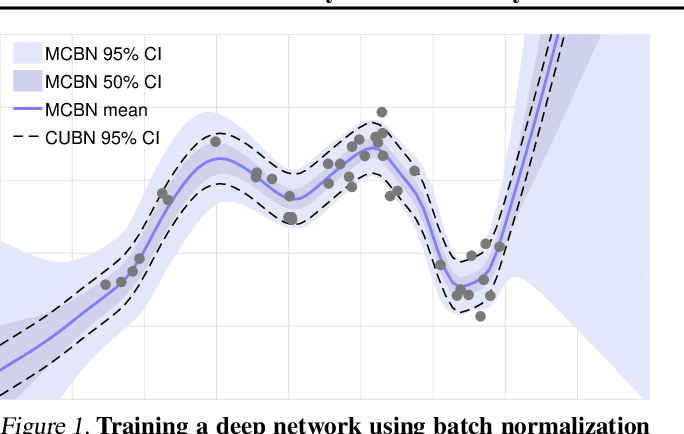 Figure 1 for Bayesian Uncertainty Estimation for Batch Normalized Deep Networks