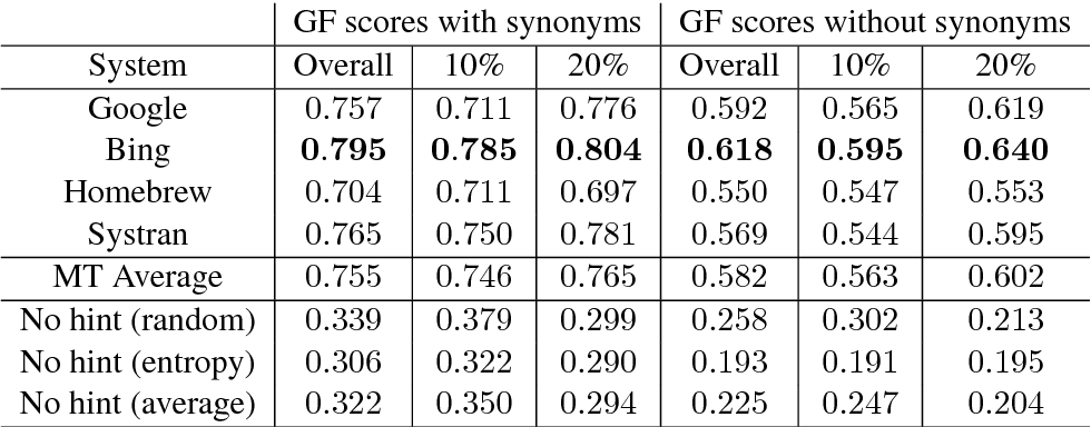 Figure 4 for Exploring Gap Filling as a Cheaper Alternative to Reading Comprehension Questionnaires when Evaluating Machine Translation for Gisting