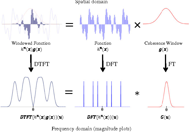 Figure 4 from Interactive Diffraction from Biological