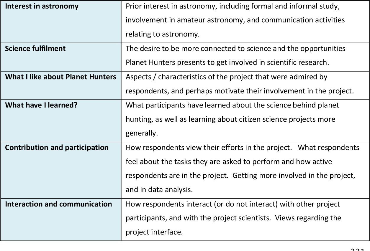 Figure 4 20 from Online citizen science projects : an exploration of