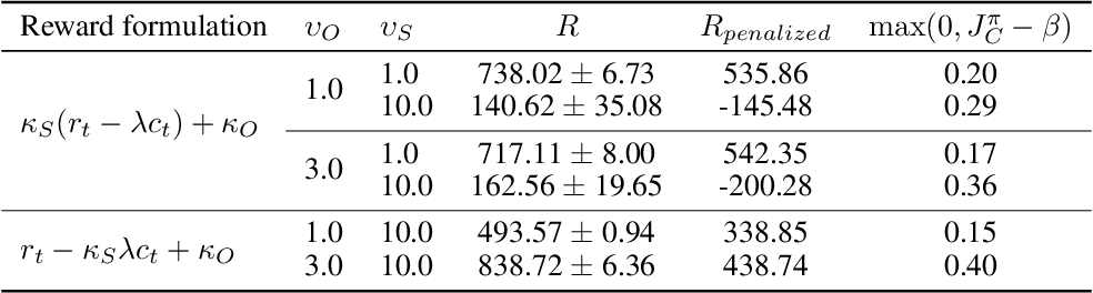 Figure 4 for Balancing Constraints and Rewards with Meta-Gradient D4PG