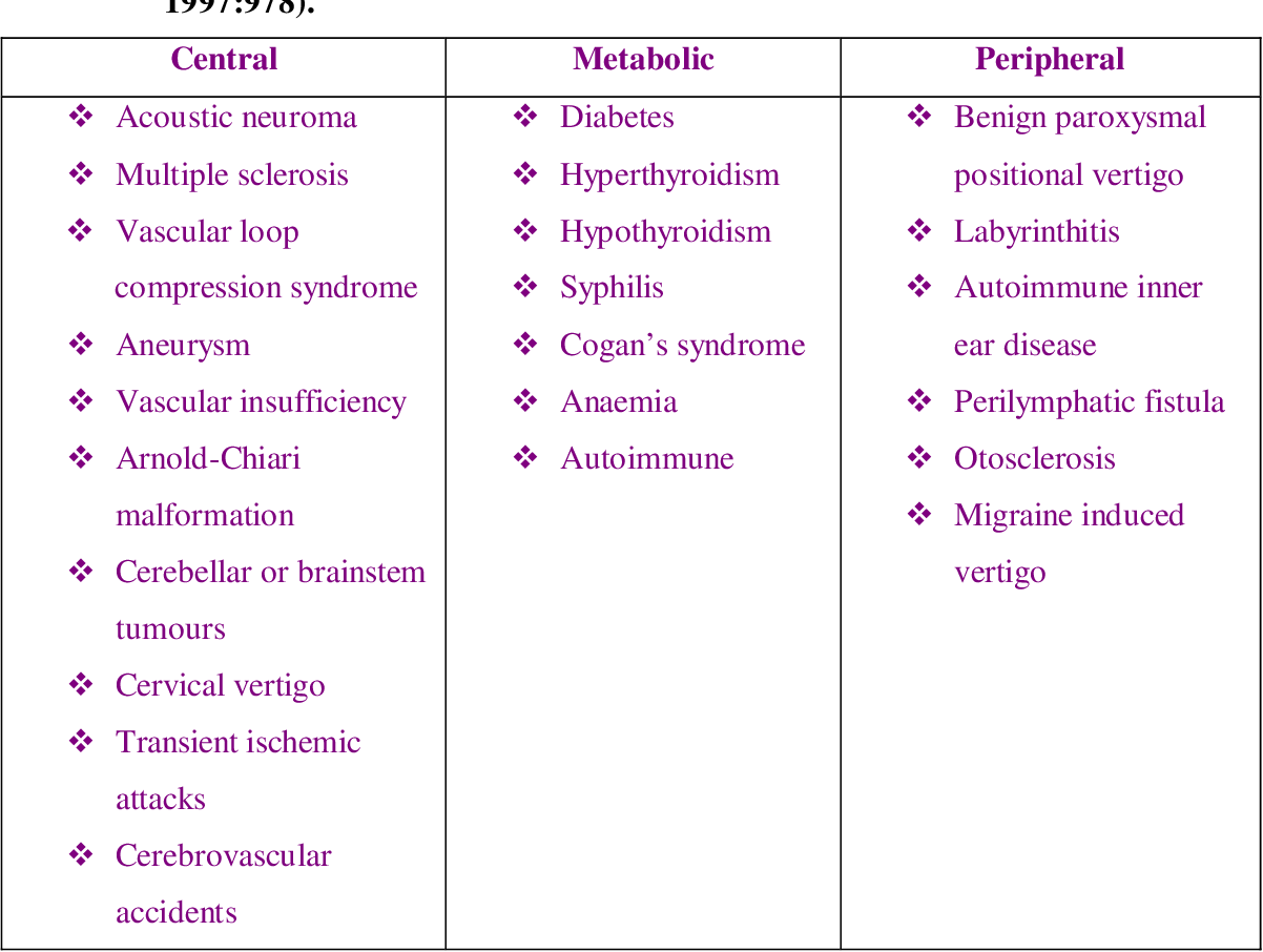 Table 3 1 From Clinical And Audiological Features Of Meniere S Disease Insight Into The Diagnostic Process Semantic Scholar