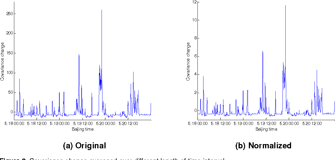 Figure 10 from Anomaly detection of domain name system (DNS) query