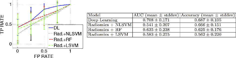 Figure 2 for Automated 5-year Mortality Prediction using Deep Learning and Radiomics Features from Chest Computed Tomography