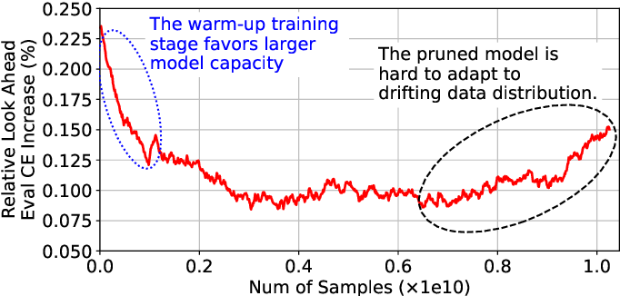 Figure 1 for Alternate Model Growth and Pruning for Efficient Training of Recommendation Systems