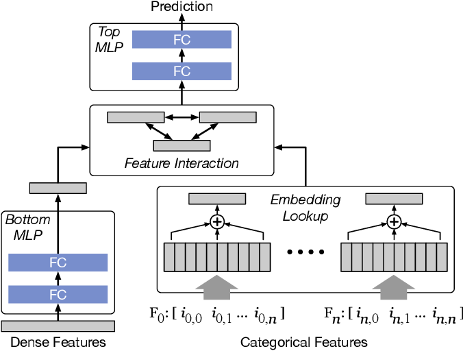 Figure 2 for Alternate Model Growth and Pruning for Efficient Training of Recommendation Systems