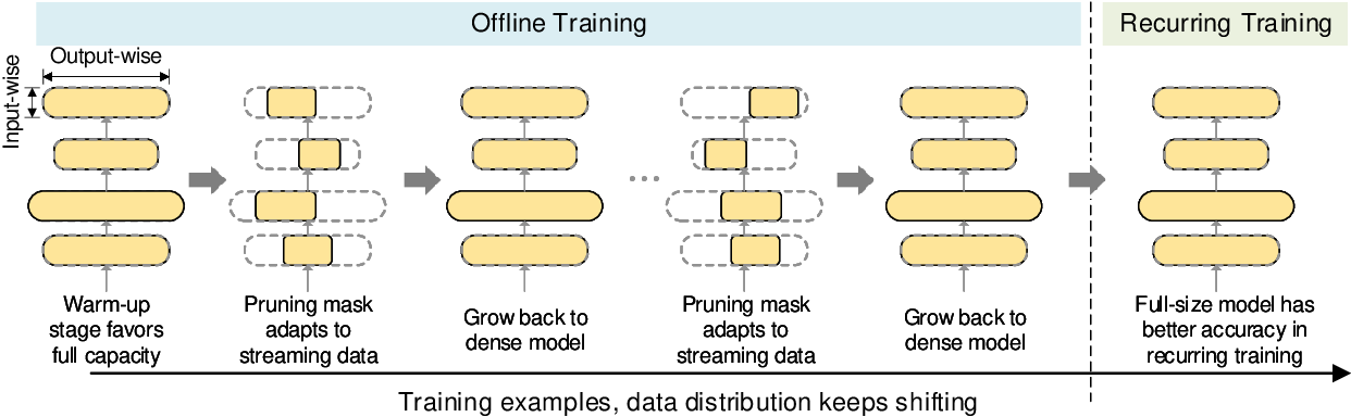 Figure 3 for Alternate Model Growth and Pruning for Efficient Training of Recommendation Systems