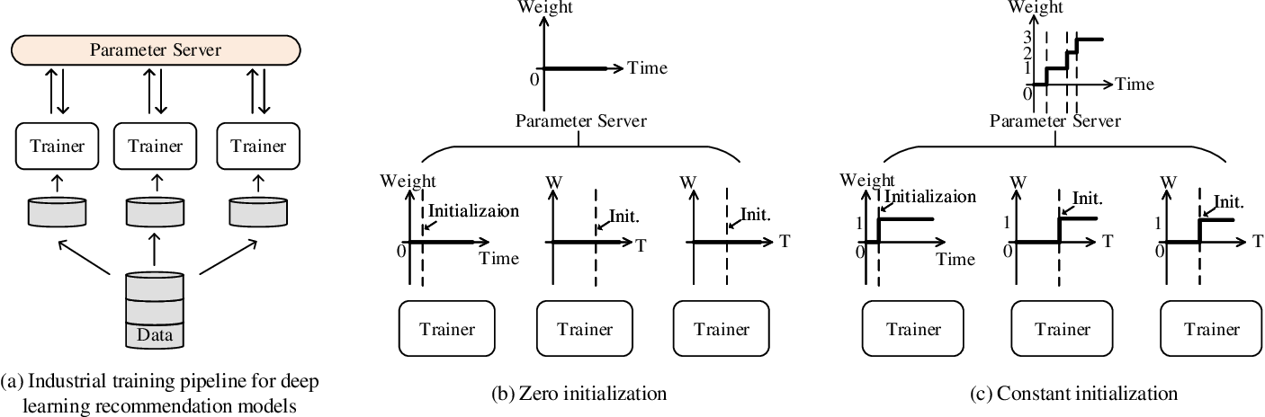 Figure 4 for Alternate Model Growth and Pruning for Efficient Training of Recommendation Systems