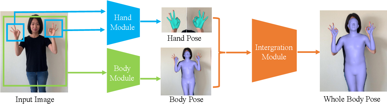 Figure 2 for FrankMocap: Fast Monocular 3D Hand and Body Motion Capture by Regression and Integration