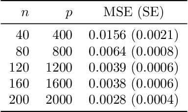 Figure 2 for Error bounds in estimating the out-of-sample prediction error using leave-one-out cross validation in high-dimensions