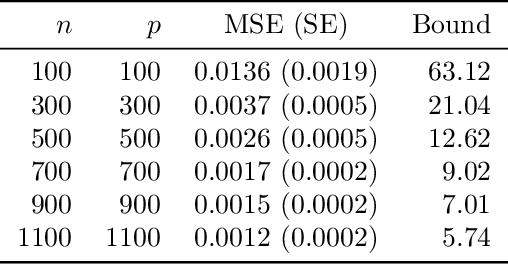 Figure 3 for Error bounds in estimating the out-of-sample prediction error using leave-one-out cross validation in high-dimensions