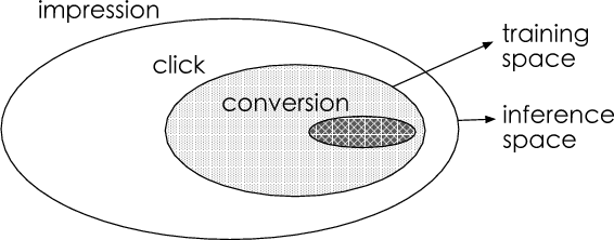 Figure 1 for Entire Space Multi-Task Model: An Effective Approach for Estimating Post-Click Conversion Rate
