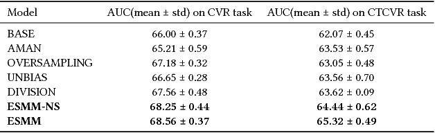 Figure 4 for Entire Space Multi-Task Model: An Effective Approach for Estimating Post-Click Conversion Rate