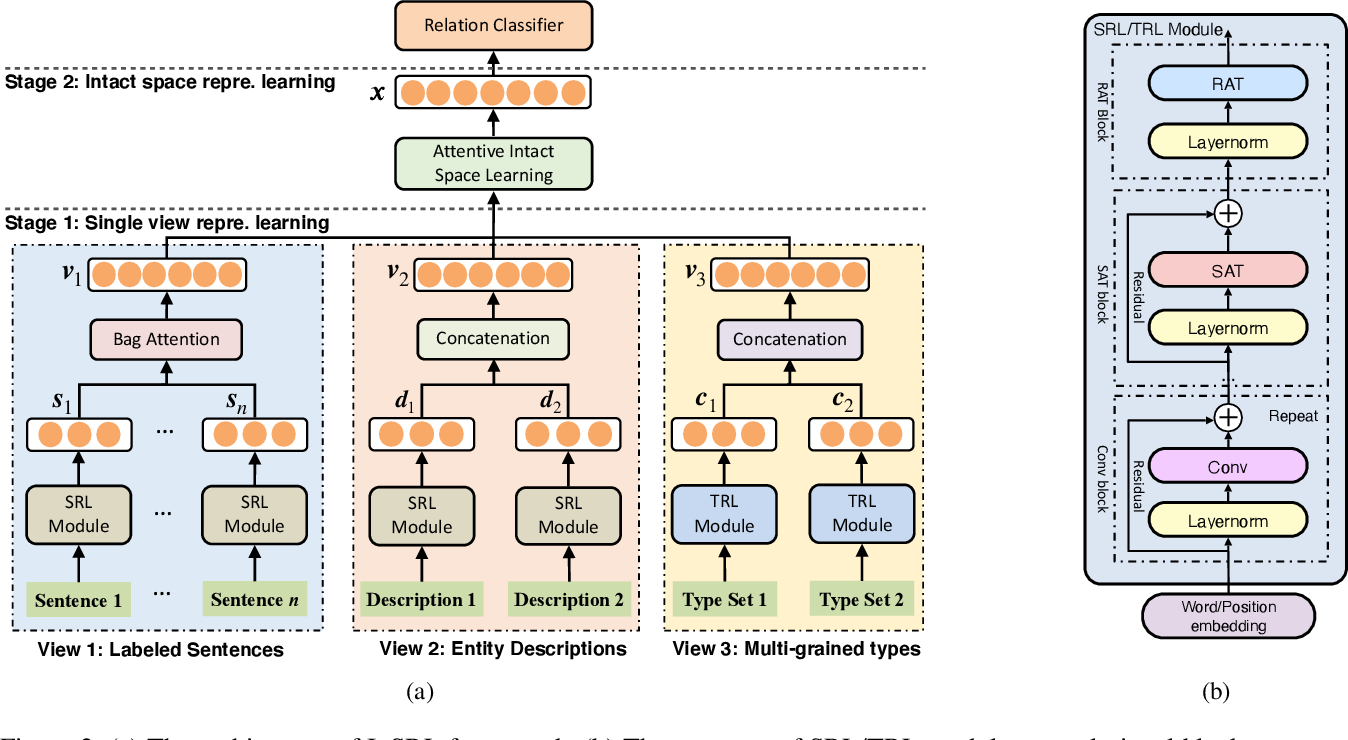 Figure 3 for InSRL: A Multi-view Learning Framework Fusing Multiple Information Sources for Distantly-supervised Relation Extraction