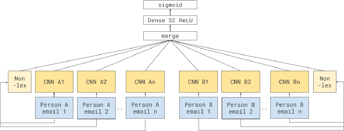 Figure 3 for Power Networks: A Novel Neural Architecture to Predict Power Relations
