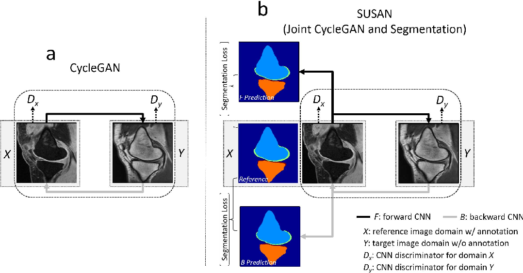 Figure 1 for SUSAN: Segment Unannotated image Structure using Adversarial Network