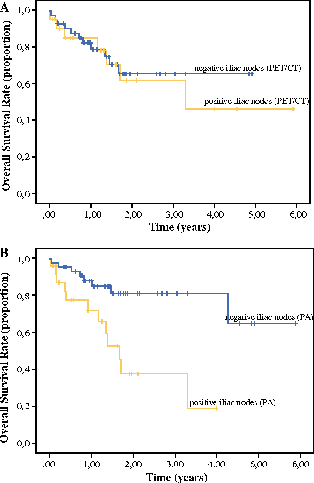 The Diagnostic Value Of Petct Imaging In Melanoma Groin Metastases