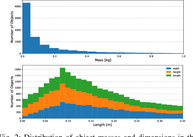 Figure 2 for ACRONYM: A Large-Scale Grasp Dataset Based on Simulation