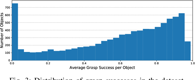 Figure 3 for ACRONYM: A Large-Scale Grasp Dataset Based on Simulation