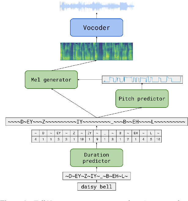 Figure 1 for TalkNet 2: Non-Autoregressive Depth-Wise Separable Convolutional Model for Speech Synthesis with Explicit Pitch and Duration Prediction